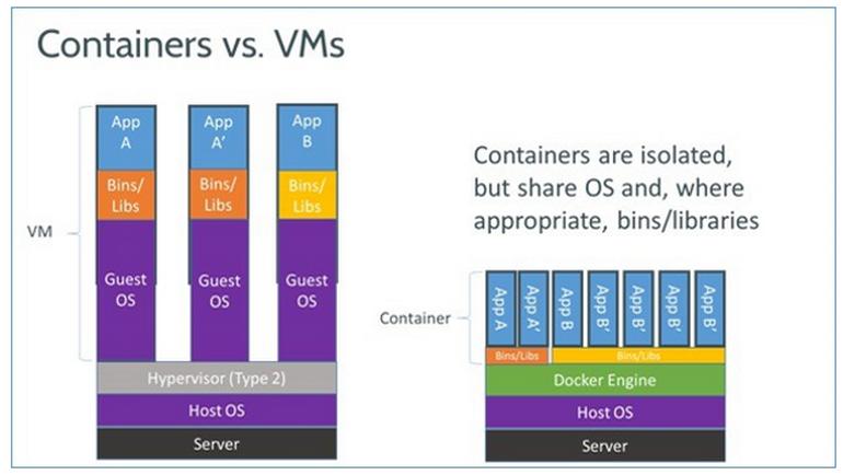 docker-vm-container